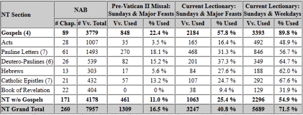 Comparative Use of NT Texts in Roman Missal