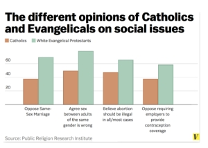 Catholic opinion survey vs Evangelical Protestants